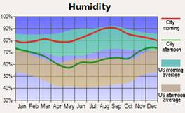 Line graph showing humidity percentages