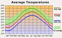Line graph showing average temperatures